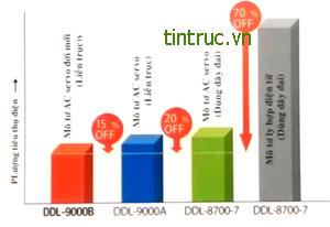 may-1-kim-dien-tu-ddl-9000B-02